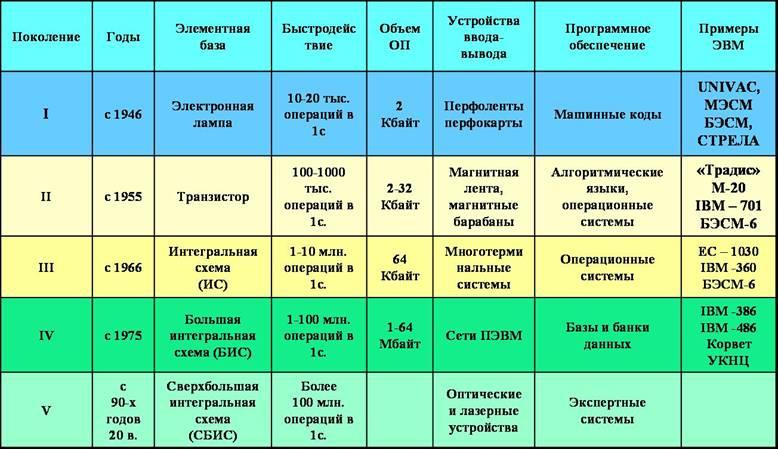 Центральный процессор  Википедия